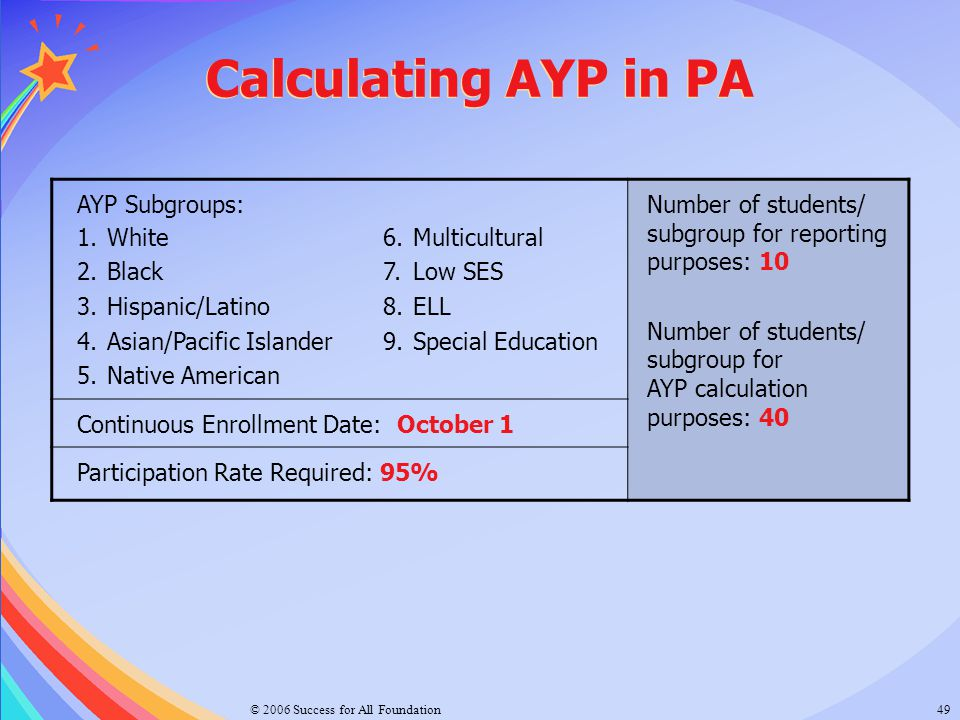 Calculating AYP in PA AYP Subgroups:
