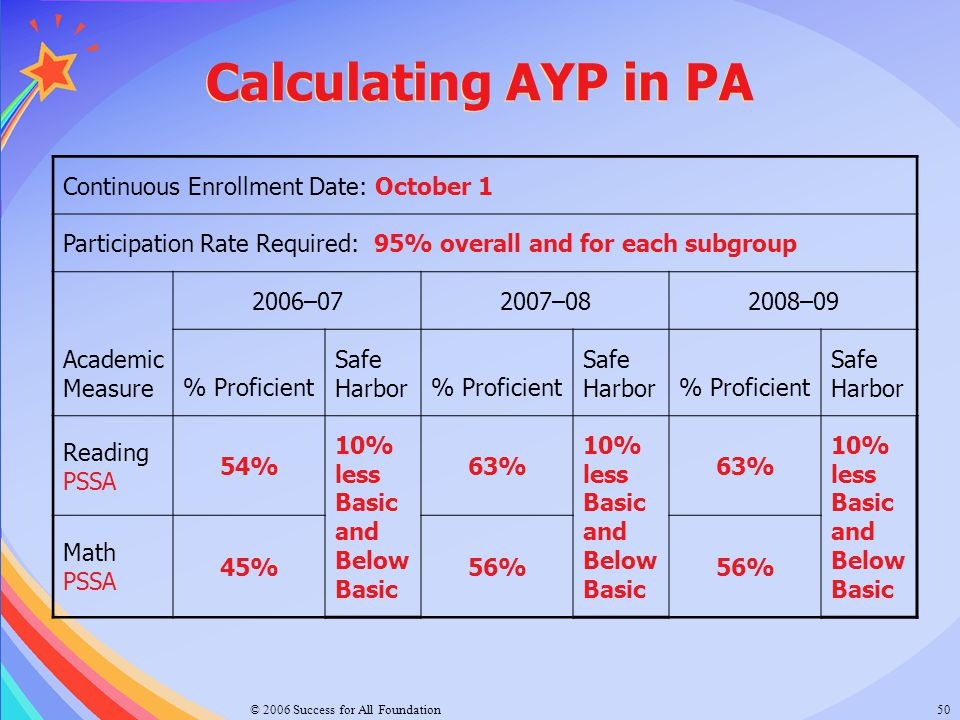 Calculating AYP in PA Continuous Enrollment Date: October 1