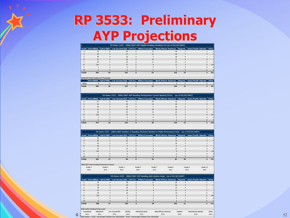 RP 3533: Preliminary AYP Projections