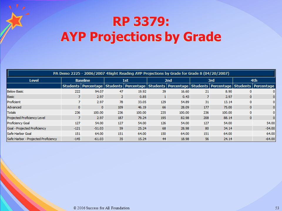 RP 3379: AYP Projections by Grade