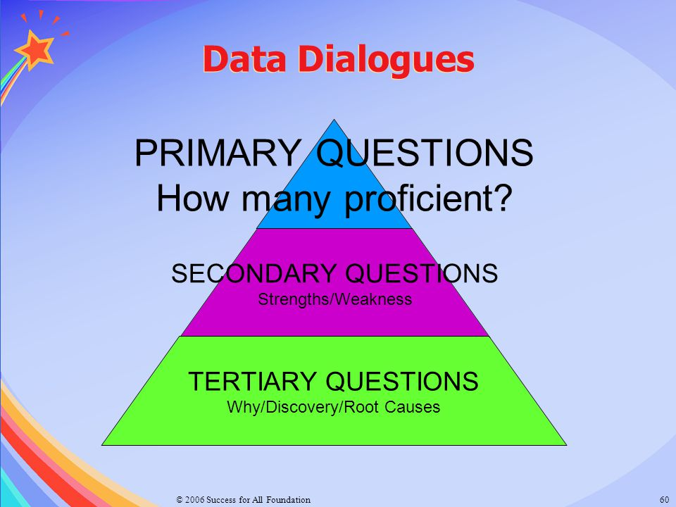 Data Dialogues Tertiary Questions: Please note the addition of term Discovery to match PA Data Informed Decision Making Process.