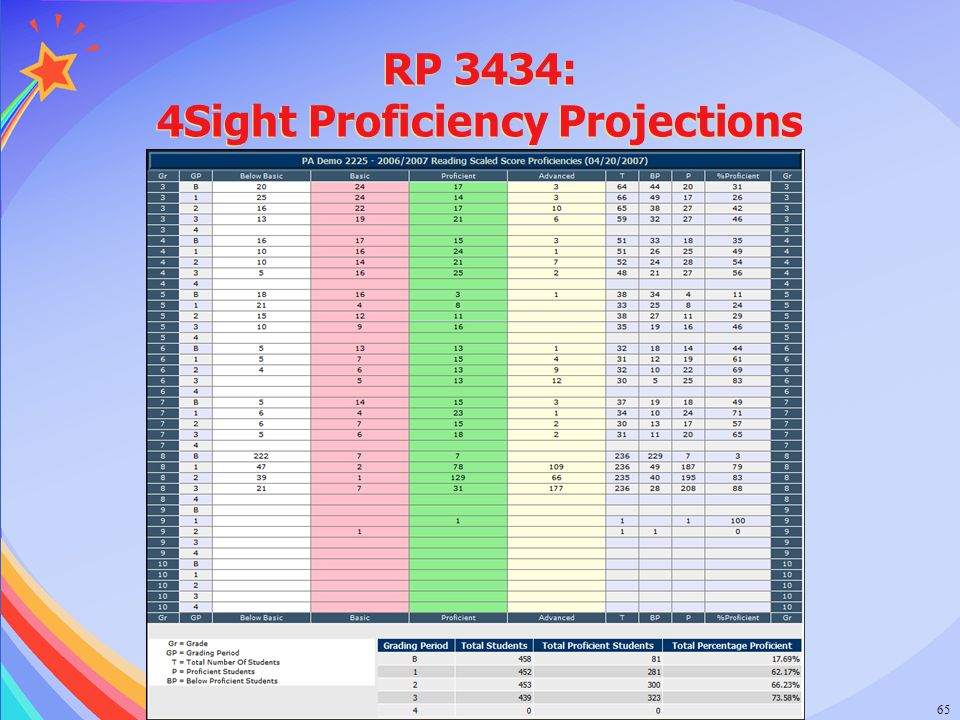 RP 3434: 4Sight Proficiency Projections