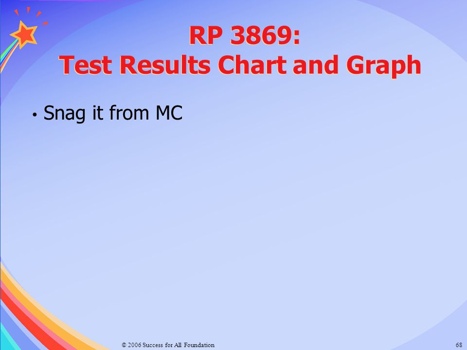 RP 3869: Test Results Chart and Graph