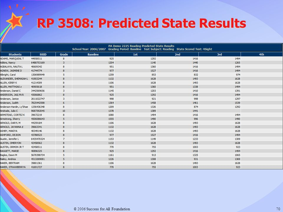 RP 3508: Predicted State Results