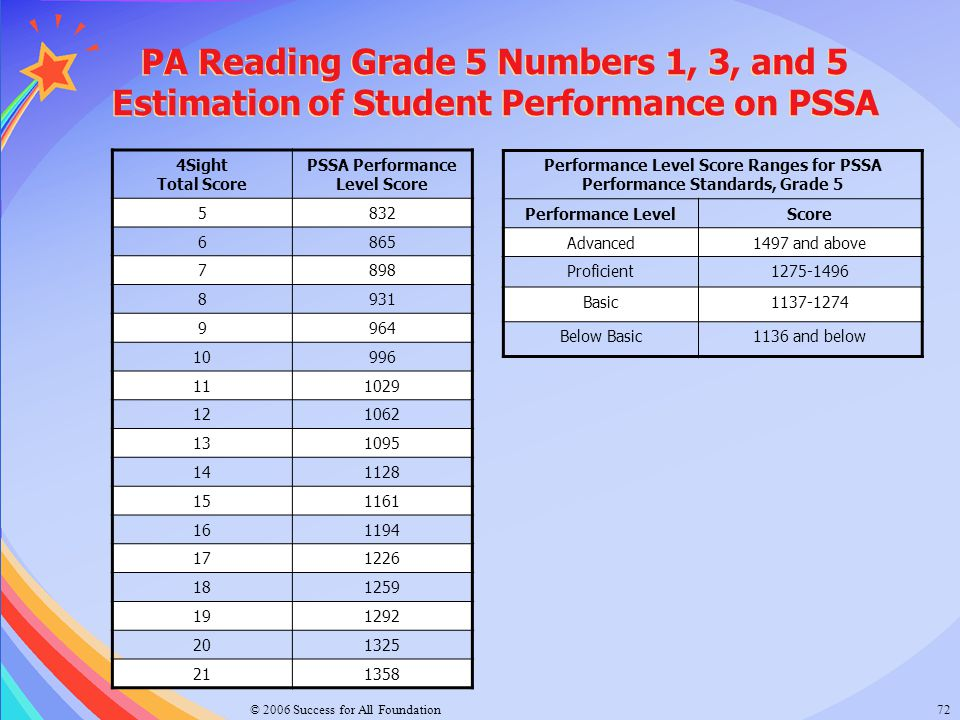 Estimation of Student Performance on PSSA