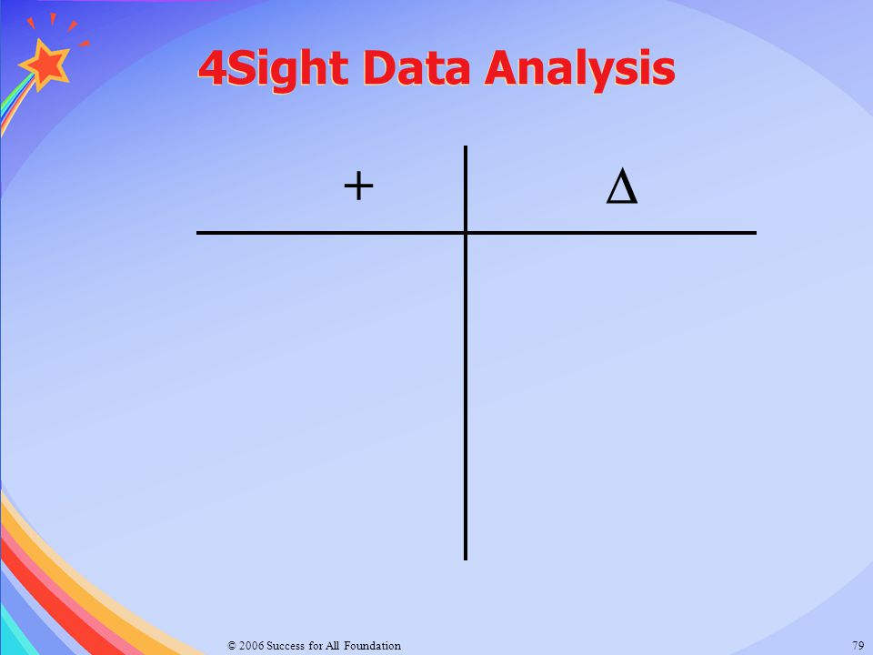4Sight Data Analysis +  © 2006 Success for All Foundation