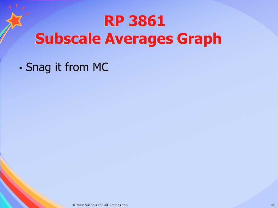 RP 3861 Subscale Averages Graph