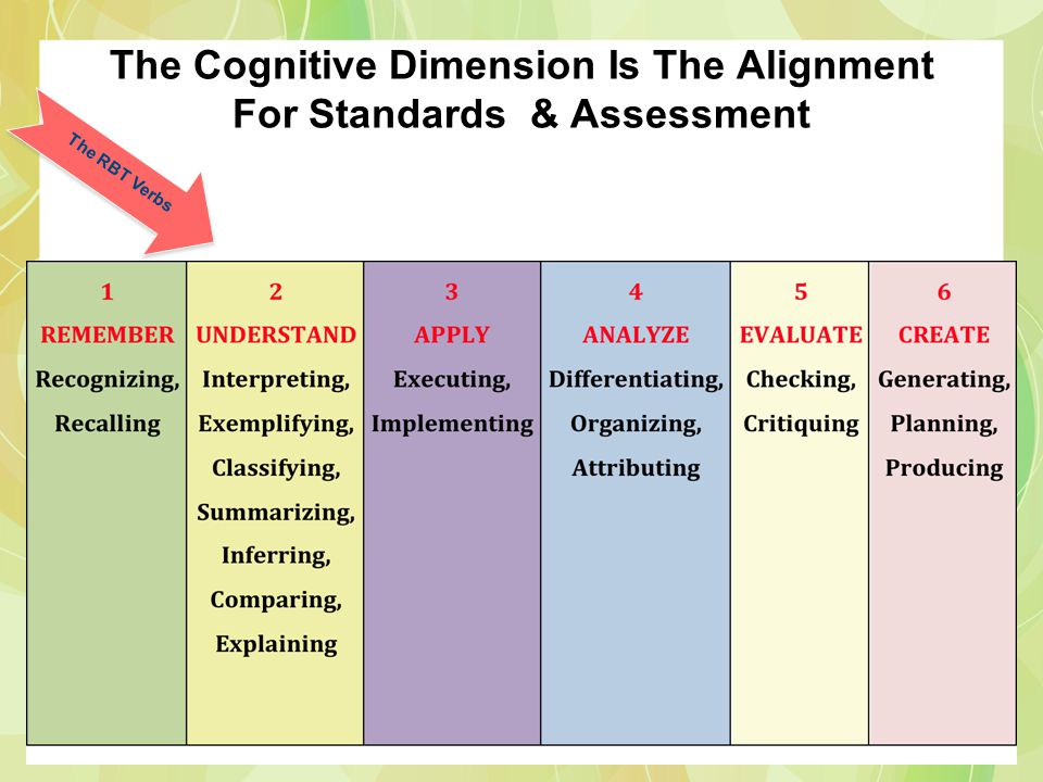 The Cognitive Dimension Is The Alignment For Standards & Assessment