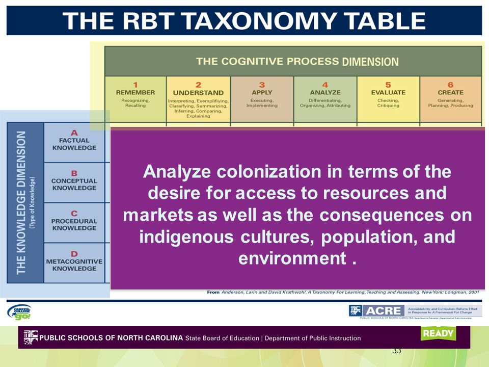 Analyze colonization in terms of the desire for access to resources and markets as well as the consequences on indigenous cultures, population, and environment .
