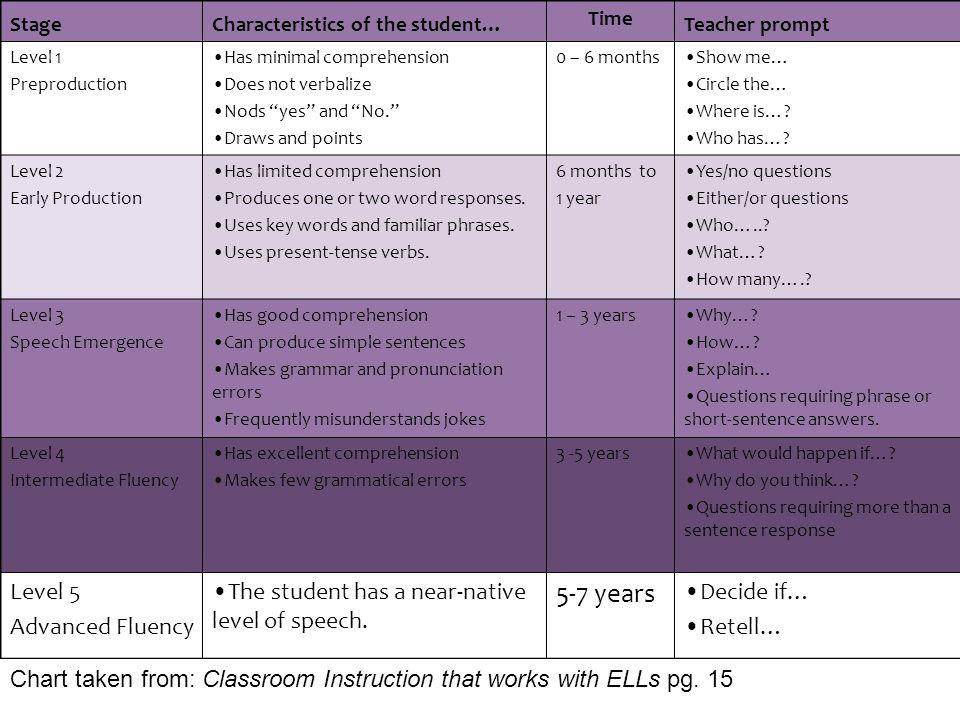 5-7 years Level 5 Advanced Fluency