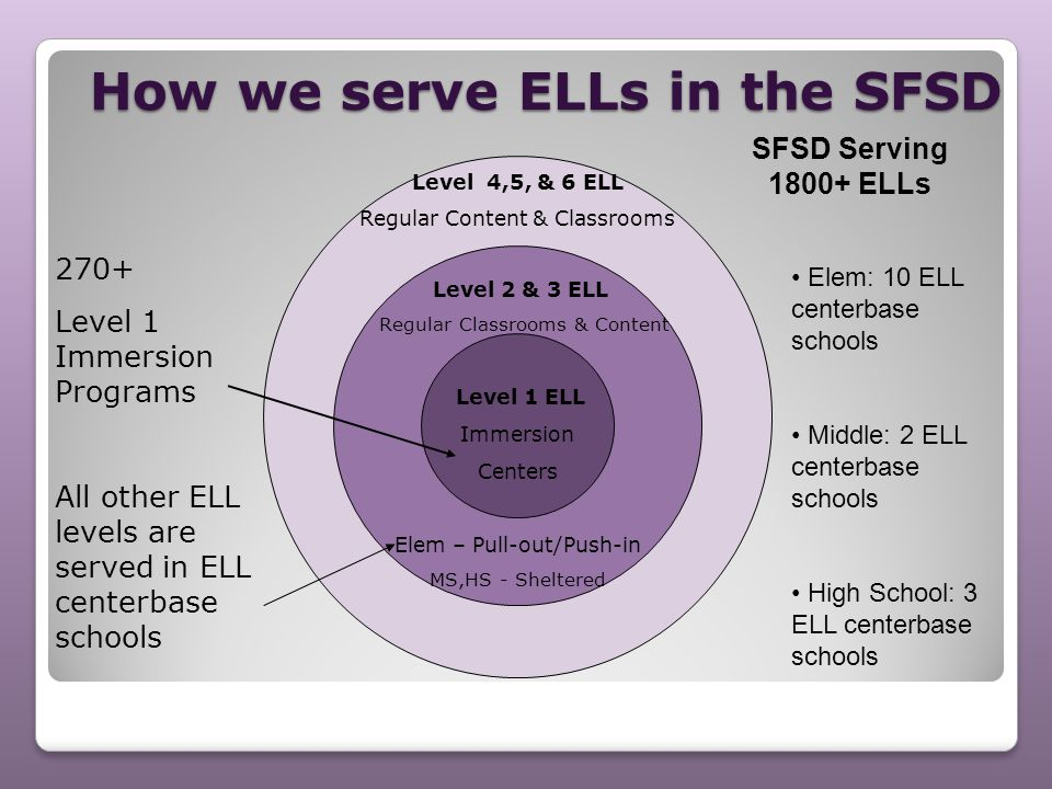 How we serve ELLs in the SFSD