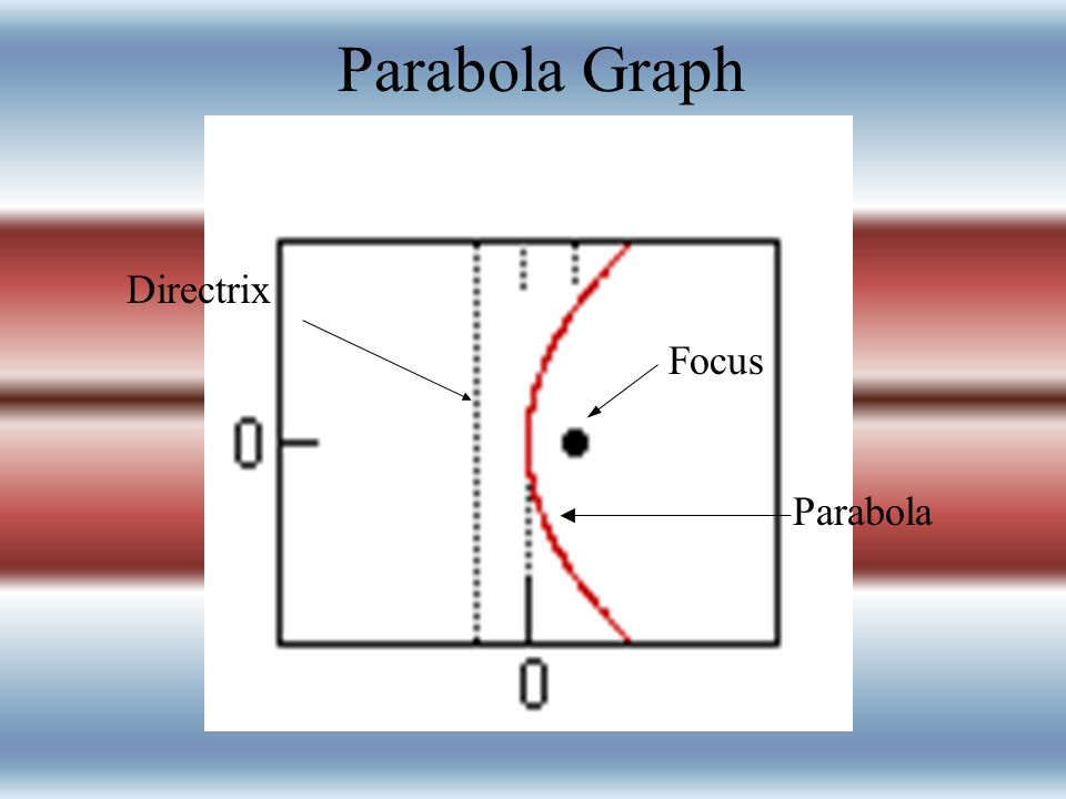 Parabola Graph Directrix Focus Parabola