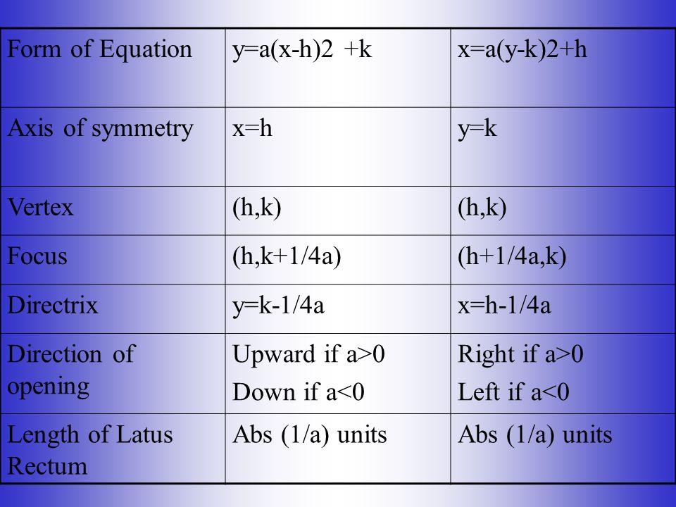 Form of Equation y=a(x-h)2 +k. x=a(y-k)2+h. Axis of symmetry. x=h. y=k. Vertex. (h,k) Focus.