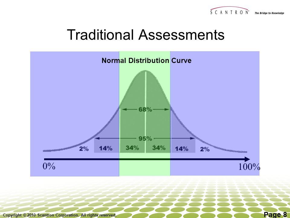 Traditional Assessments