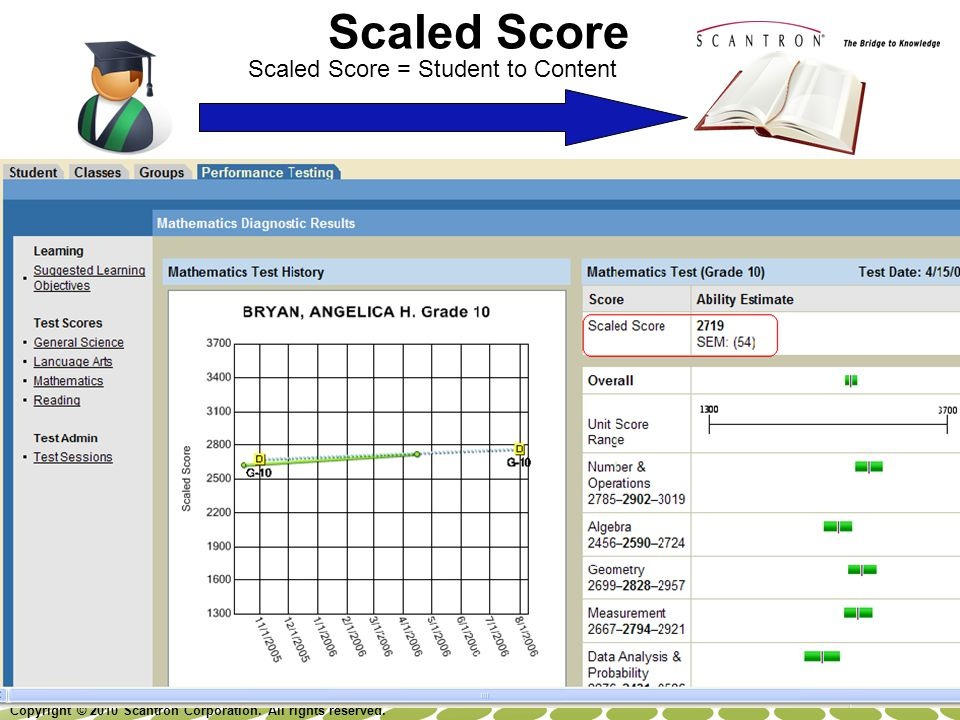 Scaled Score Scaled Score = Student to Content