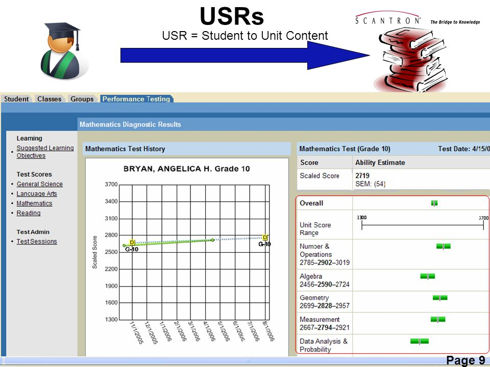 USR = Student to Unit Content