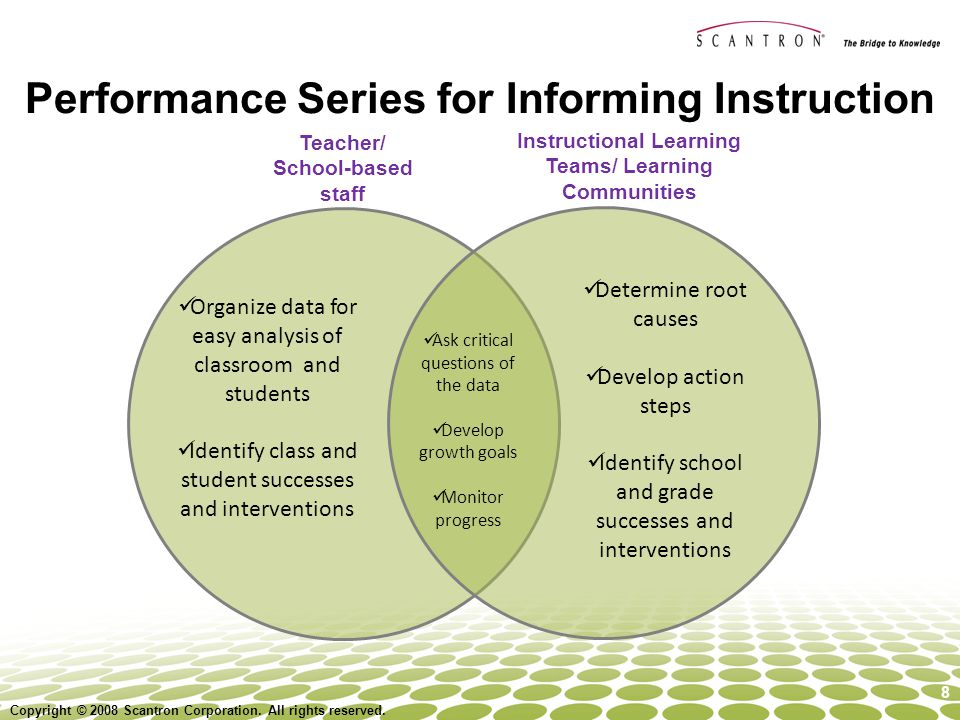 Performance Series for Informing Instruction