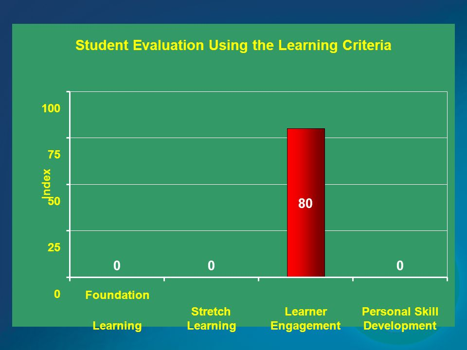 Student Evaluation Using the Learning Criteria
