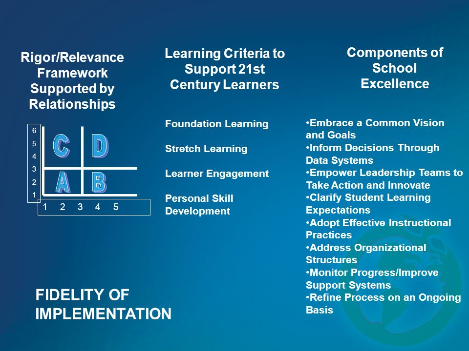 A B C D FIDELITY OF IMPLEMENTATION Learning Criteria to Support 21st