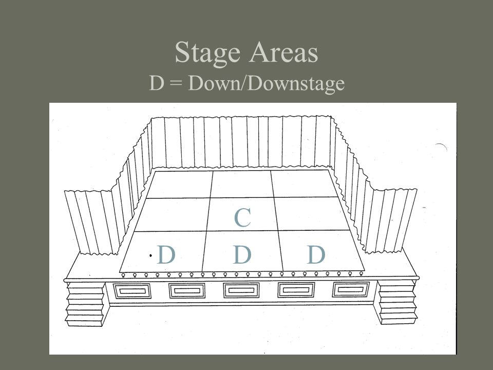 Stage Areas D = Down/Downstage