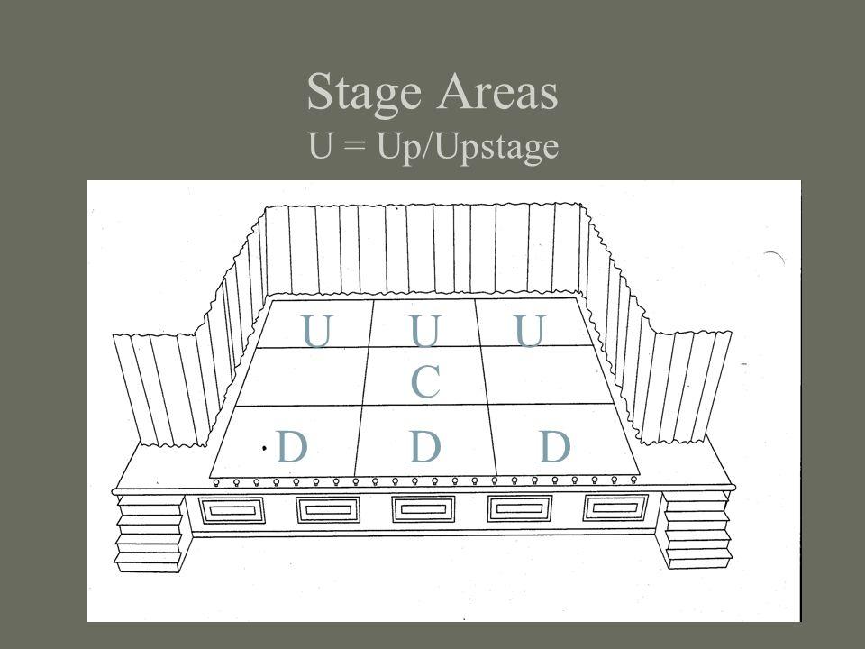 Stage Areas U = Up/Upstage