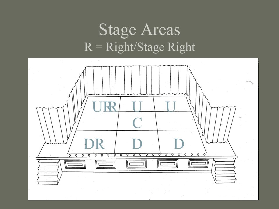 Stage Areas R = Right/Stage Right