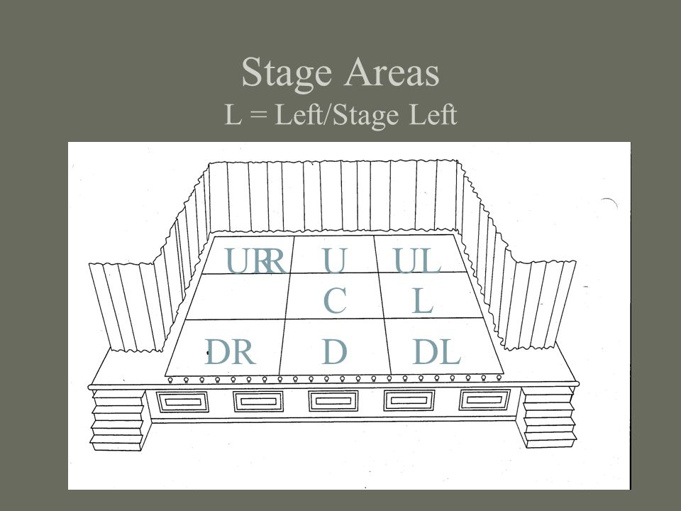 Stage Areas L = Left/Stage Left
