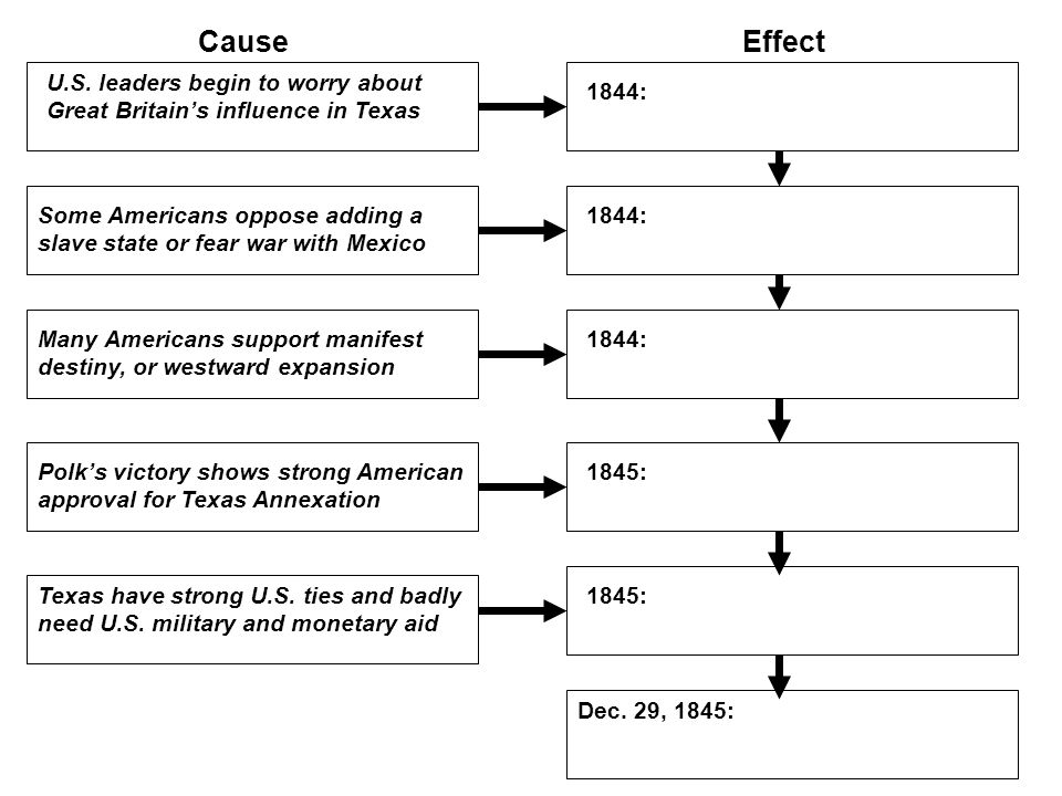Cause Effect. U.S. leaders begin to worry about Great Britain's influence in Texas. 1844:
