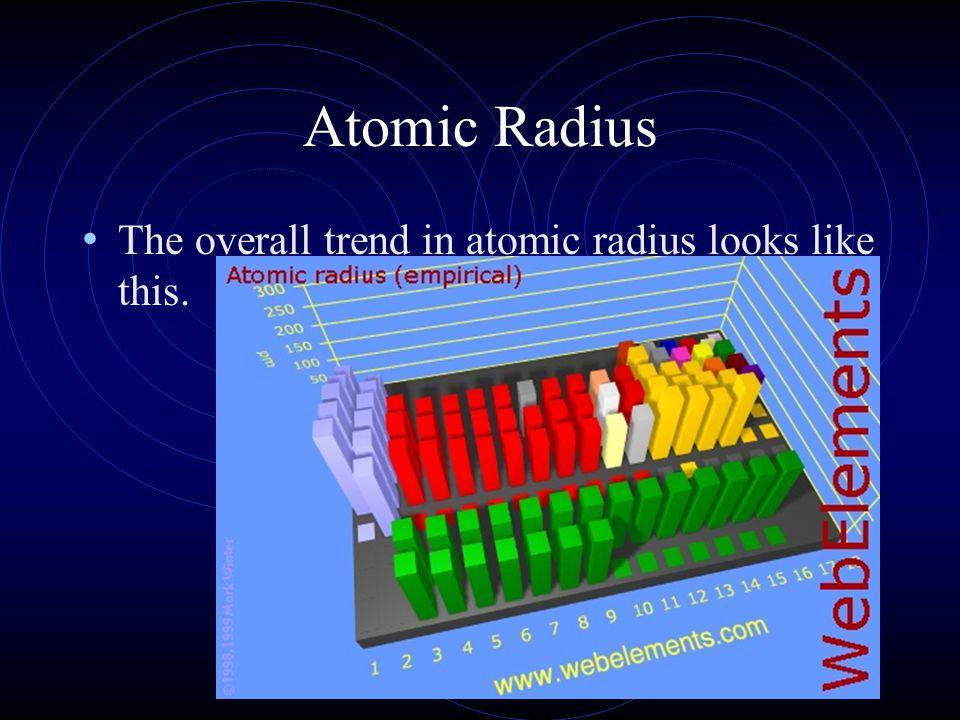 Atomic Radius The overall trend in atomic radius looks like this.