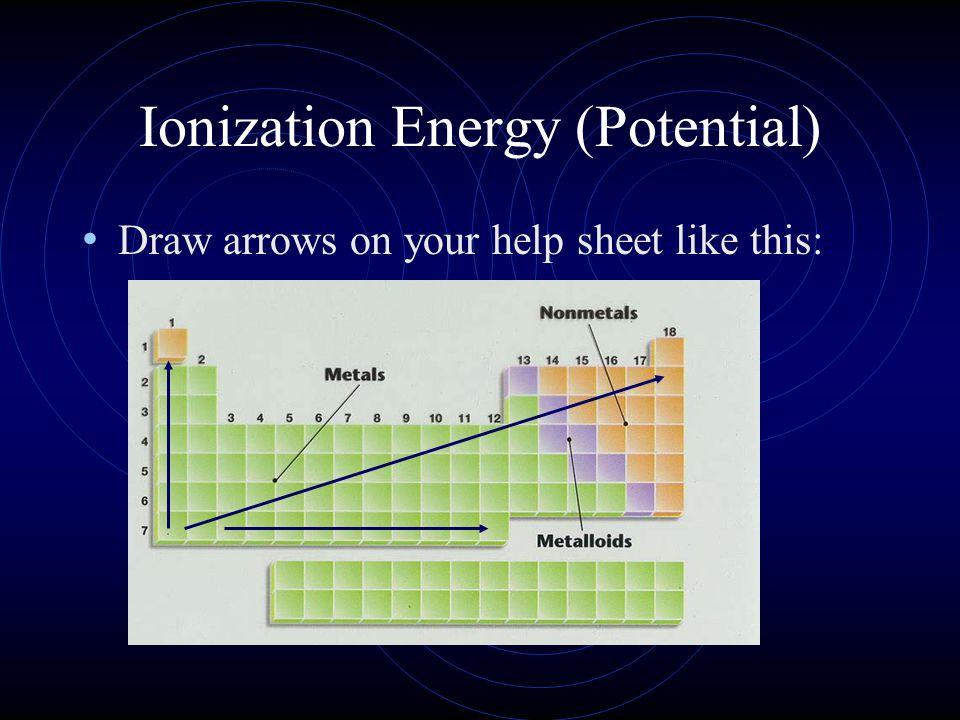Ionization Energy (Potential)