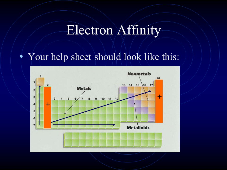 Electron Affinity Your help sheet should look like this: + +