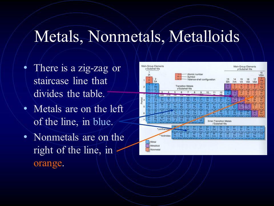 Metals, Nonmetals, Metalloids