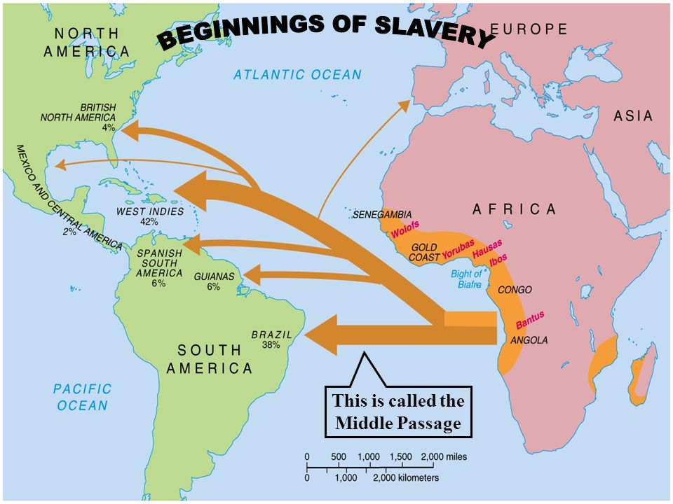This is called the Middle Passage