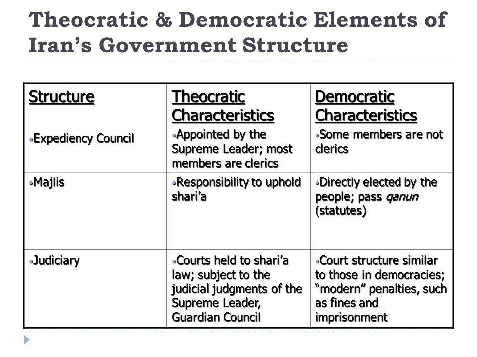 Theocratic & Democratic Elements of Iran's Government Structure