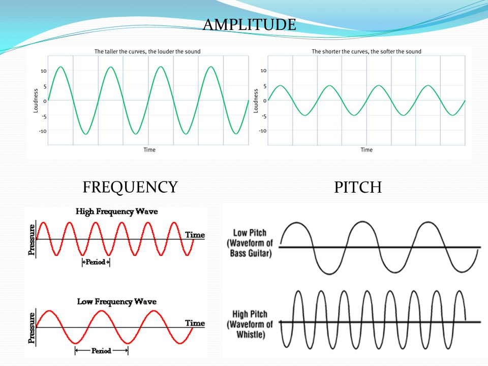 AMPLITUDE FREQUENCY PITCH