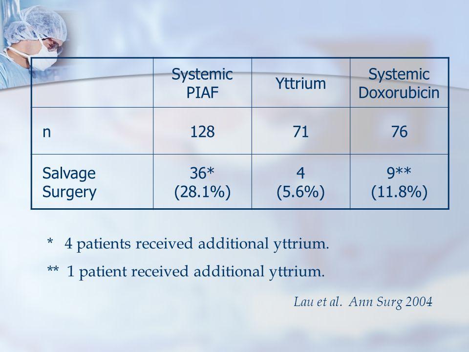 * 4 patients received additional yttrium.