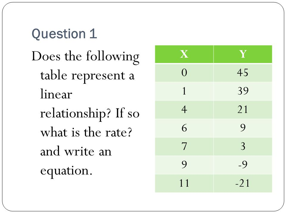 Question 1 Does the following table represent a linear relationship If so what is the rate and write an equation.