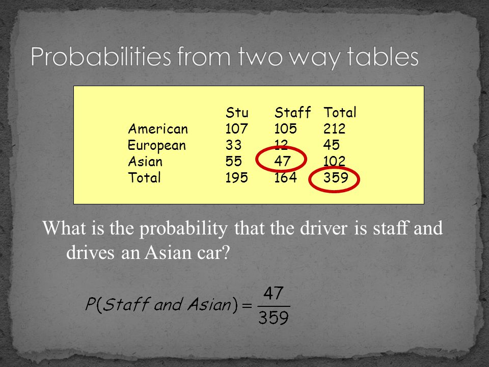 Probabilities from two way tables