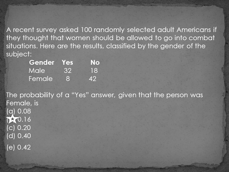 A recent survey asked 100 randomly selected adult Americans if they thought that women should be allowed to go into combat situations. Here are the results, classified by the gender of the subject: