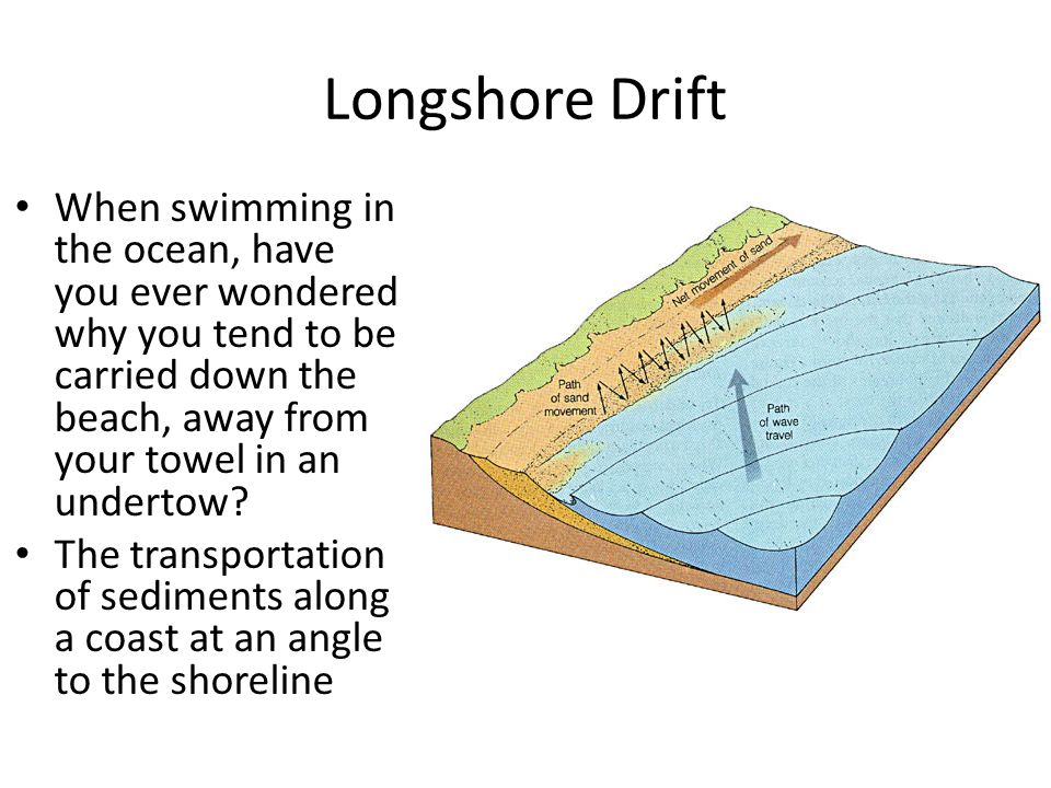 Longshore Drift When swimming in the ocean, have you ever wondered why you tend to be carried down the beach, away from your towel in an undertow