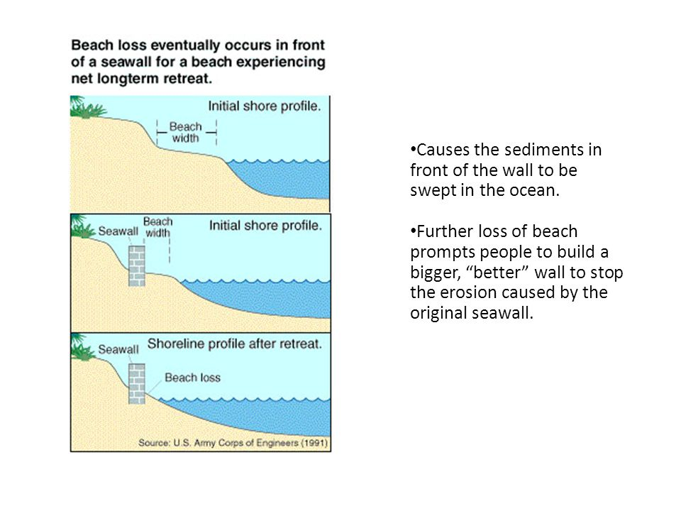 Causes the sediments in front of the wall to be swept in the ocean.