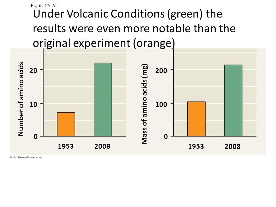 Figure 25.2a Under Volcanic Conditions (green) the results were even more notable than the original experiment (orange)