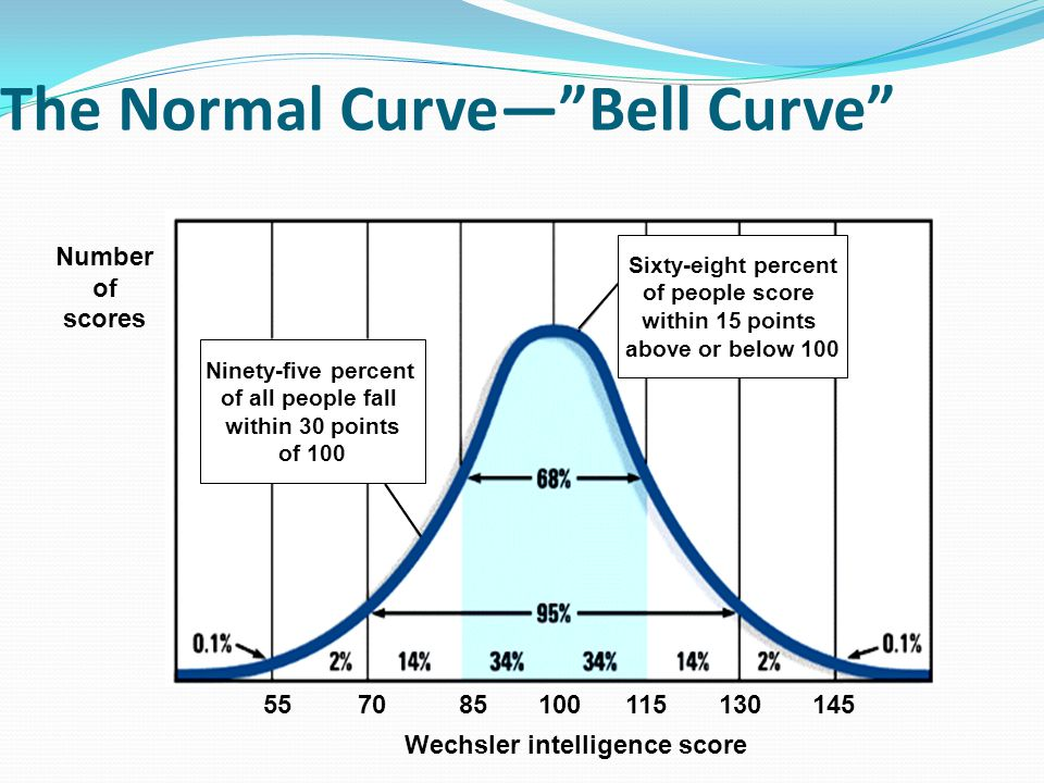 The Normal Curve— Bell Curve