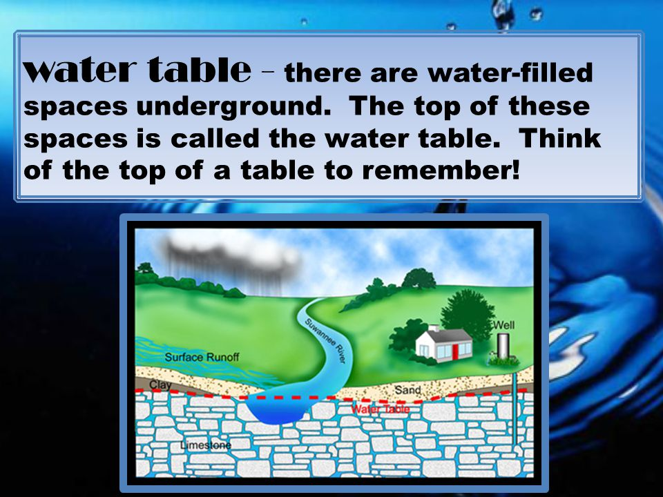 water table - there are water-filled spaces underground