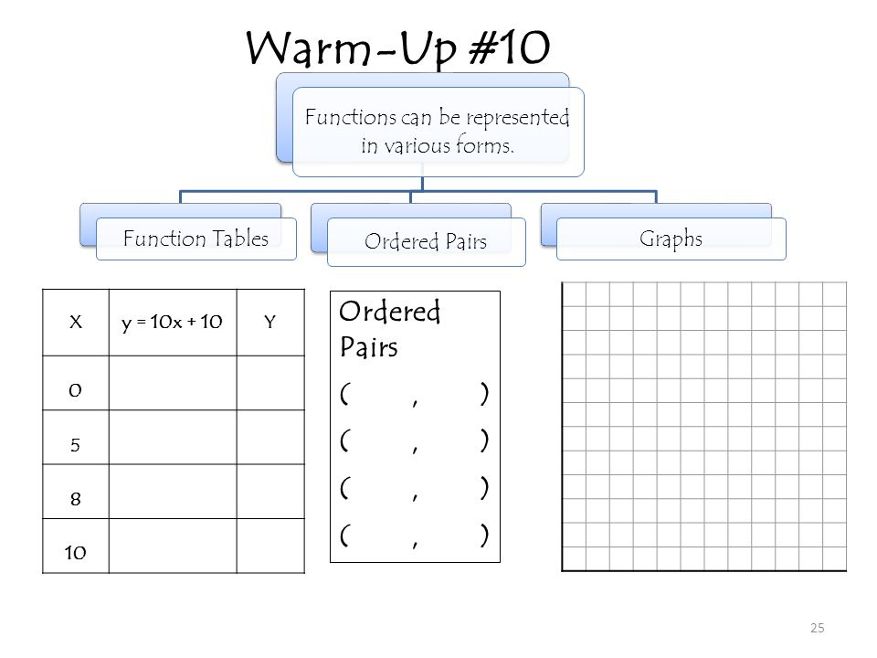 Functions can be represented in various forms.