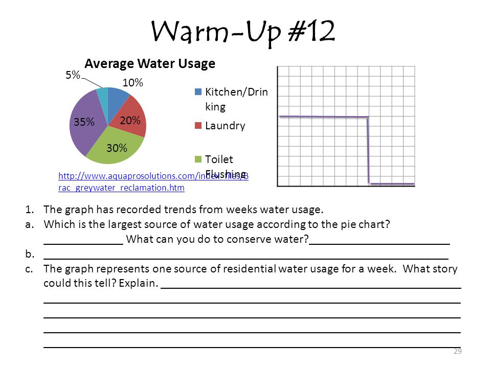 Warm-Up #12 The graph has recorded trends from weeks water usage.