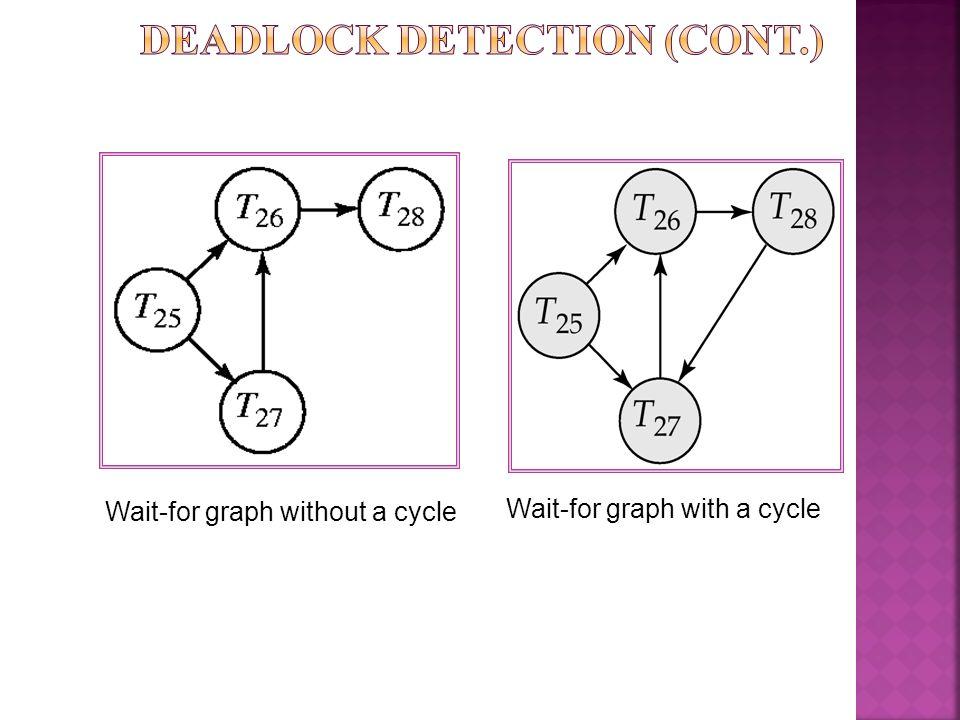 Deadlock Detection (Cont.)