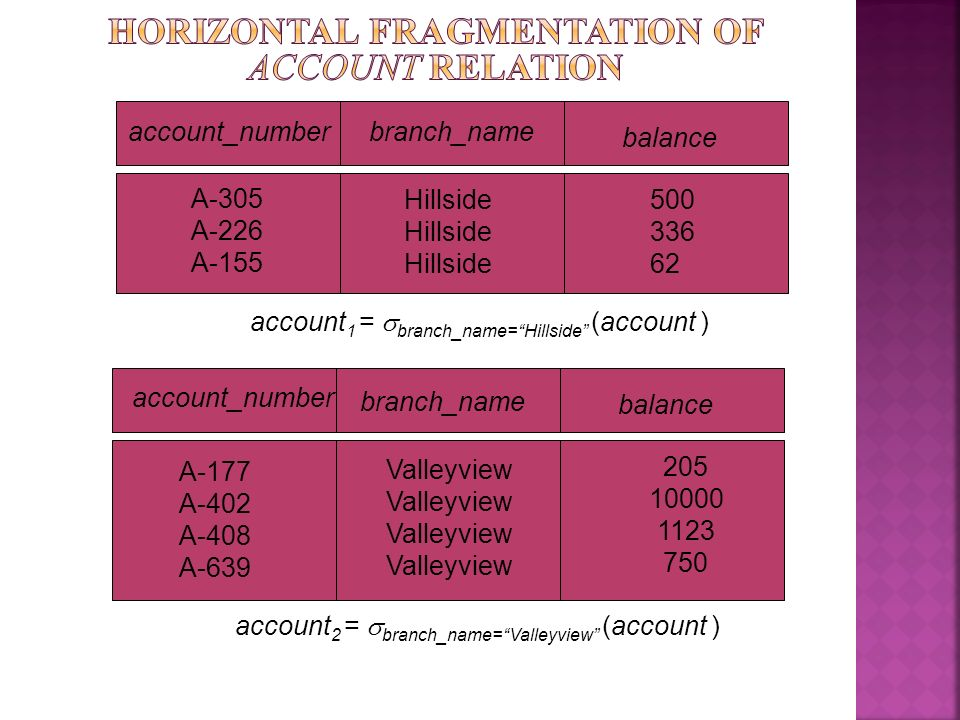 Horizontal Fragmentation of account Relation