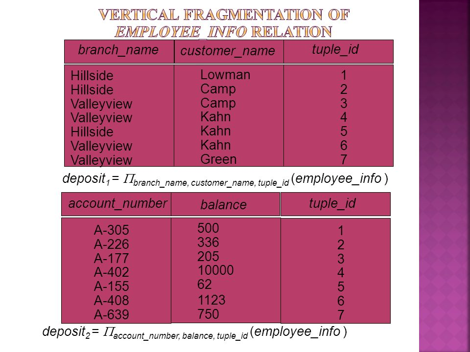 Vertical Fragmentation of employee_info Relation