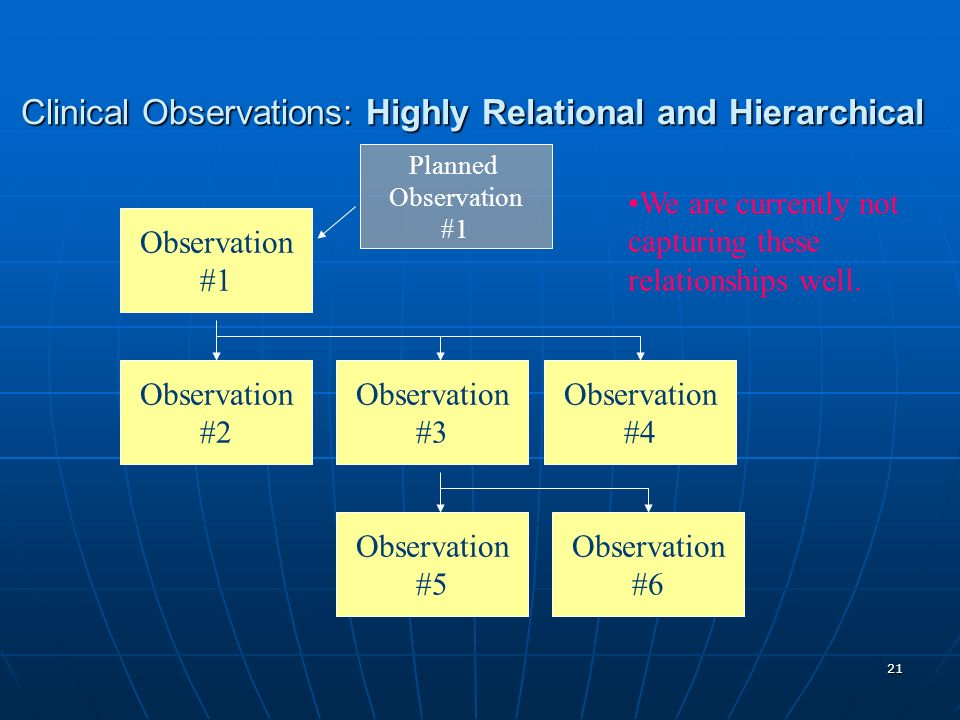 Clinical Observations: Highly Relational and Hierarchical